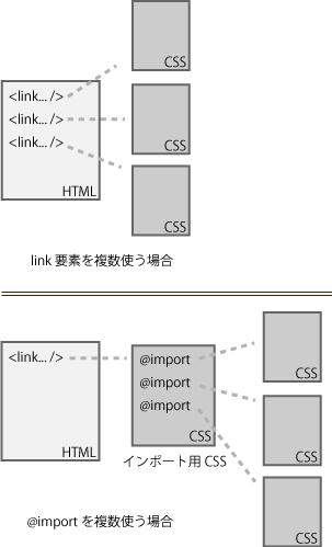 CSSファイルをlink要素でリンクする、または@importで読み込む