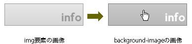 a要素のhover疑似クラスをつかい、ロールーオーバー時にimg要素を非表示とし、隠れている背景画像を表示させる