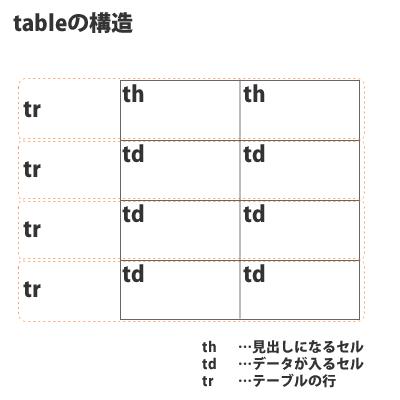 table要素の構造