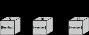 数値の算術演算