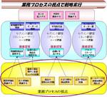 業務プロセスの視点で戦略実行