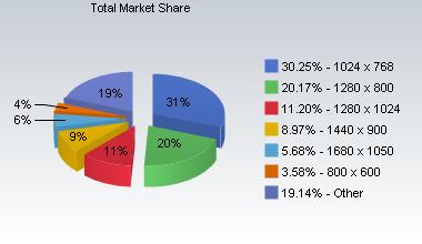 Net Applicationsが提供している統計データをみても、2009年10月のデータで77%以上のモニターが横幅1000以上の解像度を表示できるようになっています。