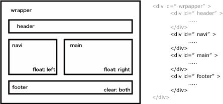 clearを指定できる要素がある