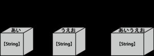 文字列の演算